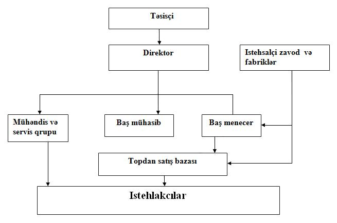 Strukturu